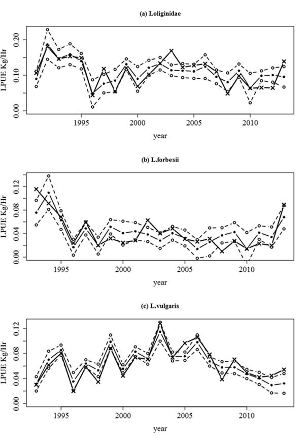 Séries temporelles des indices d'abondance observés (-X-) et prédits (-O-) avec les intervalles de confiance à 95% de 1991 à 2013 pour le mélange des 2 espèces et de 1993 à 2013 pour chaque espèce séparément. Chaque point correspond à l'abondance moyenne